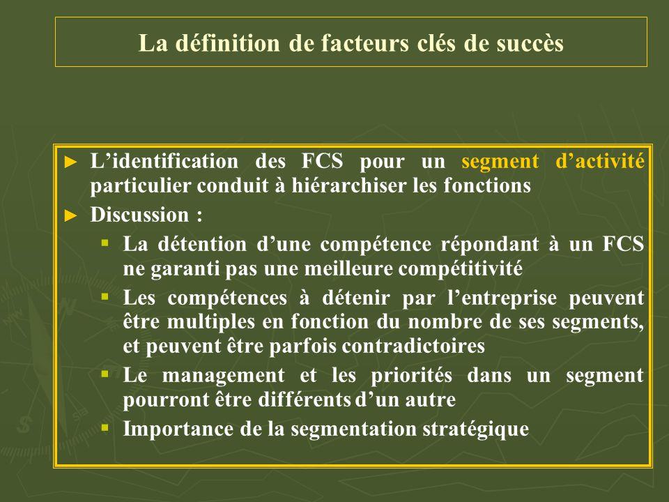 La définition de facteurs clés de succès