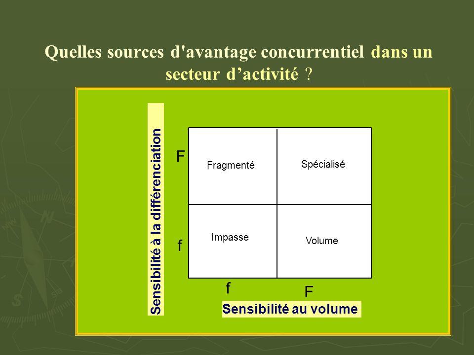Quelles sources d avantage concurrentiel dans un secteur d'activité