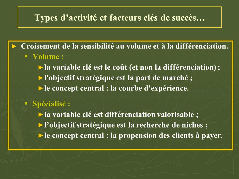 Types d'activité et facteurs clés de succès…