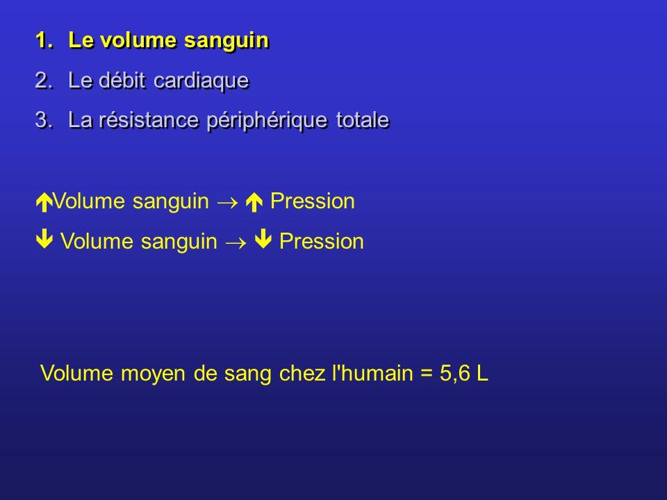 Le volume sanguin Le débit cardiaque. La résistance périphérique totale. Volume sanguin   Pression.