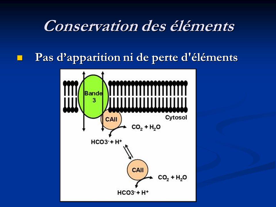 Conservation des éléments