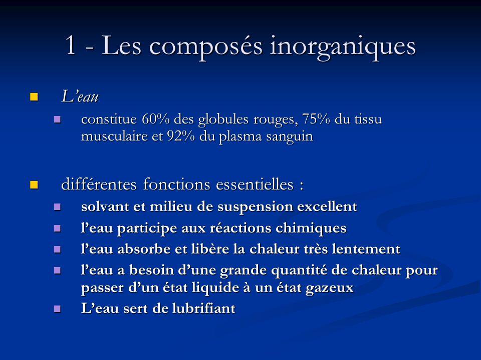 1 - Les composés inorganiques
