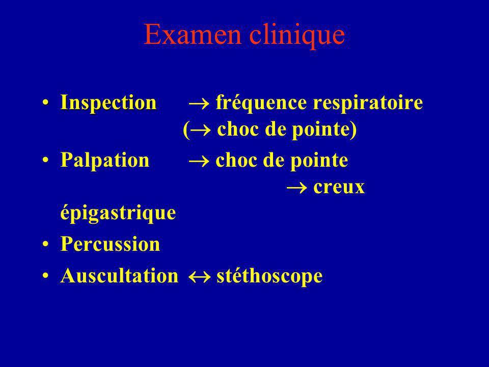 Examen clinique Inspection  fréquence respiratoire ( choc de pointe)
