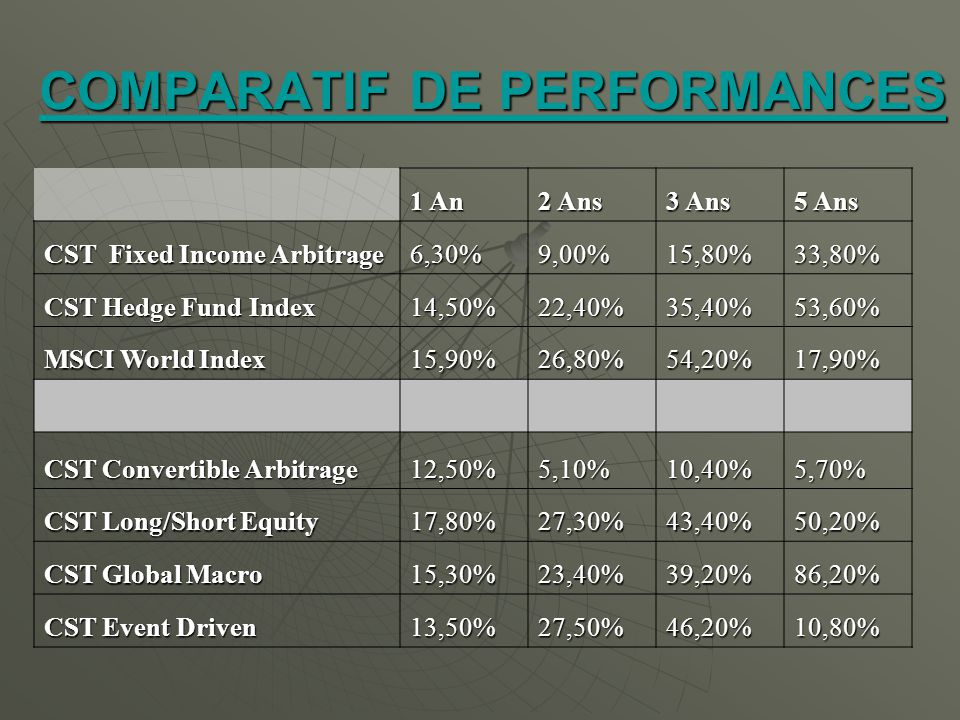 COMPARATIF DE PERFORMANCES