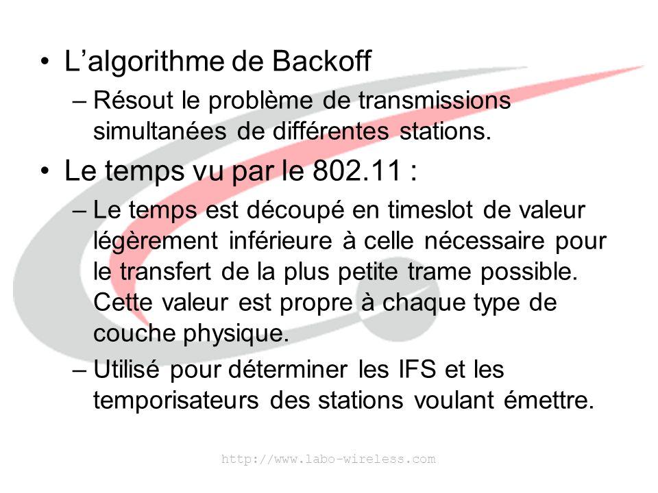 L'algorithme de Backoff