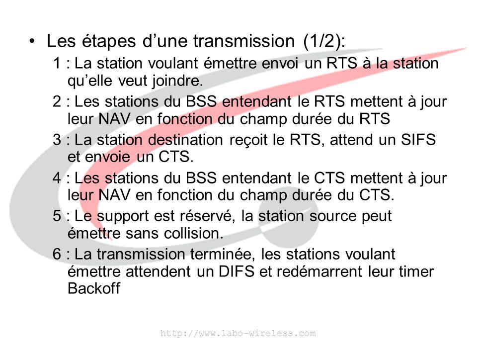 Les étapes d'une transmission (1/2):