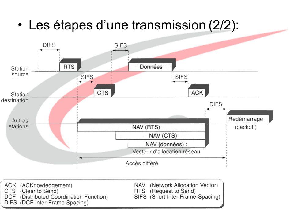 Les étapes d'une transmission (2/2):