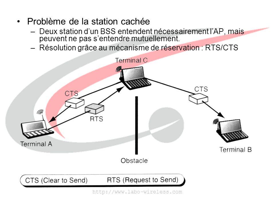 Problème de la station cachée