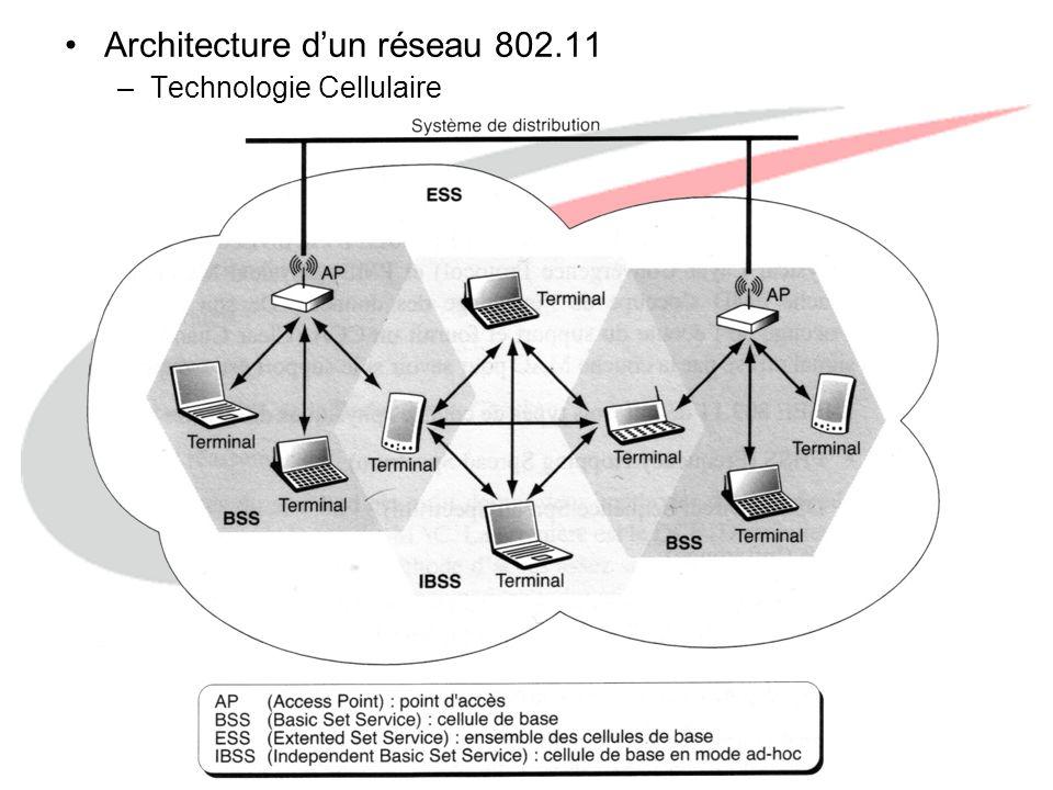 Architecture d'un réseau 802.11