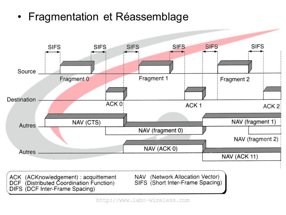Fragmentation et Réassemblage
