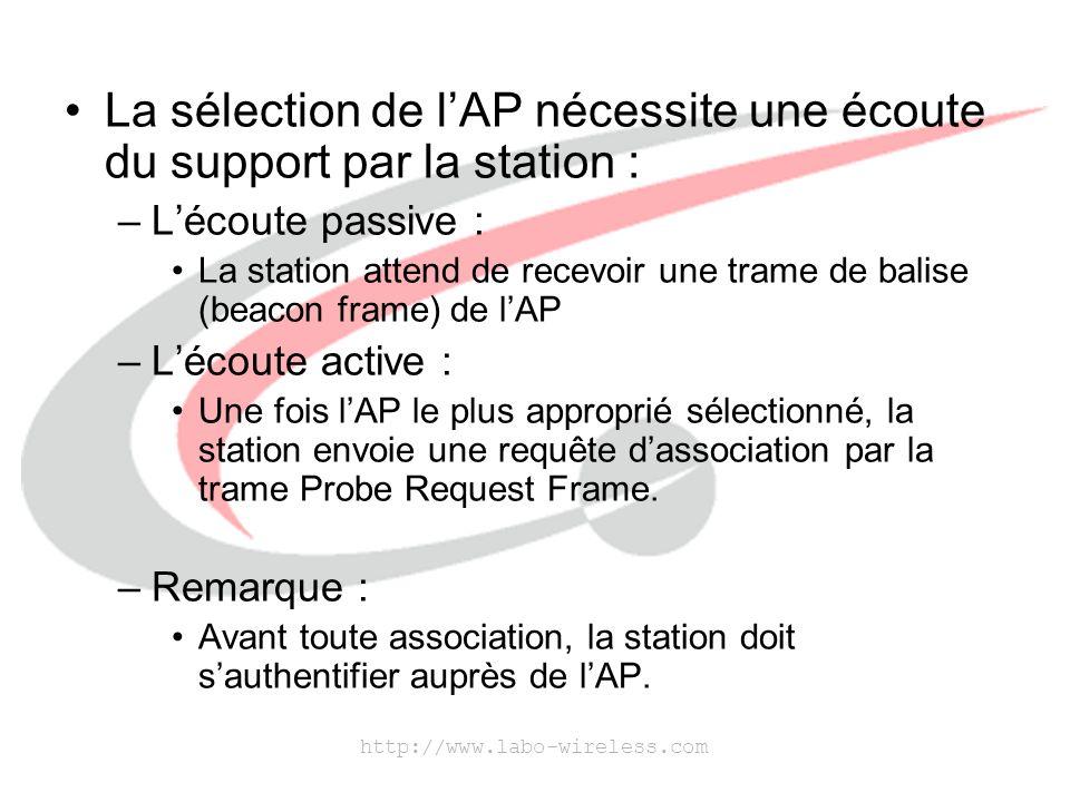 La sélection de l'AP nécessite une écoute du support par la station :