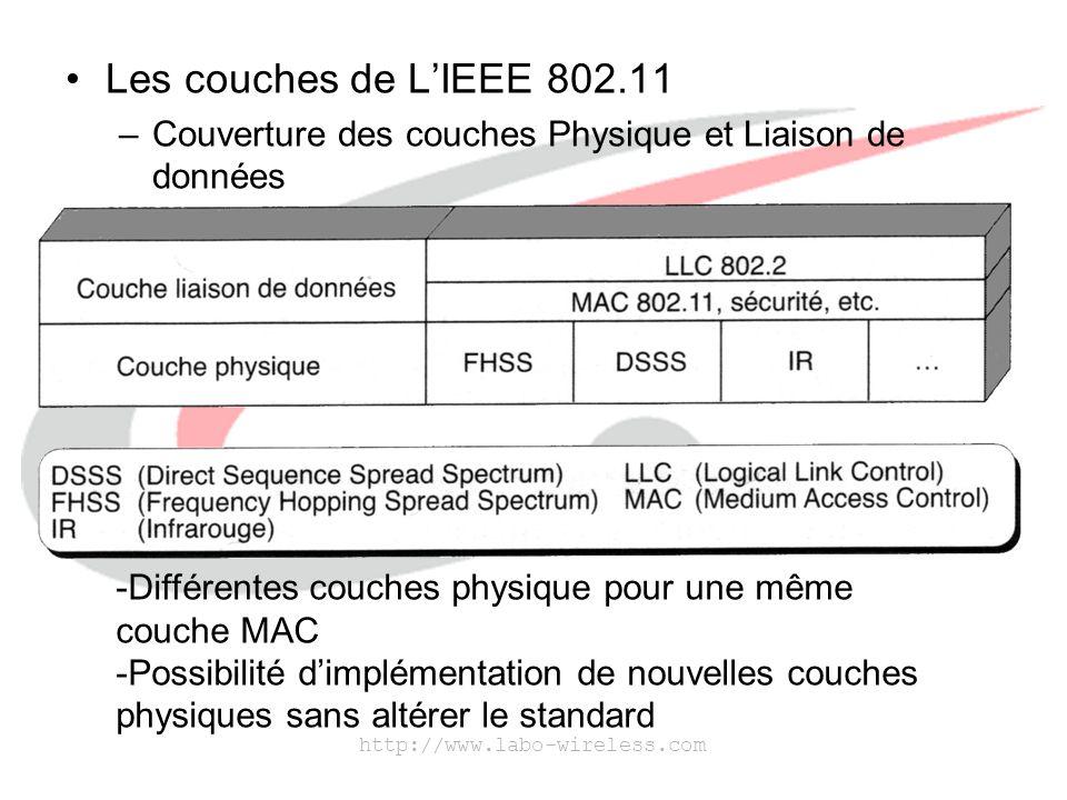 Les couches de L'IEEE 802.11 Couverture des couches Physique et Liaison de données. Différentes couches physique pour une même couche MAC.