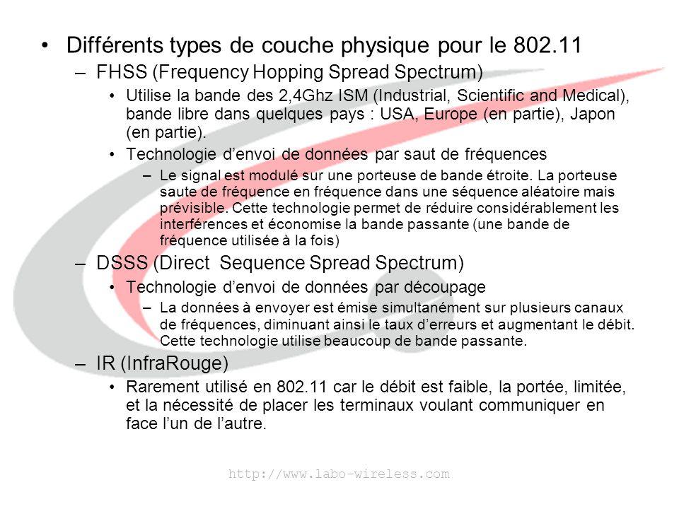 Différents types de couche physique pour le 802.11