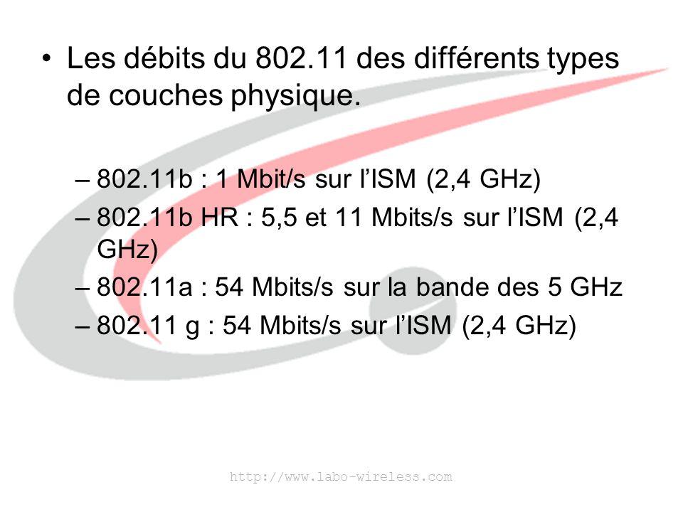 Les débits du 802.11 des différents types de couches physique.