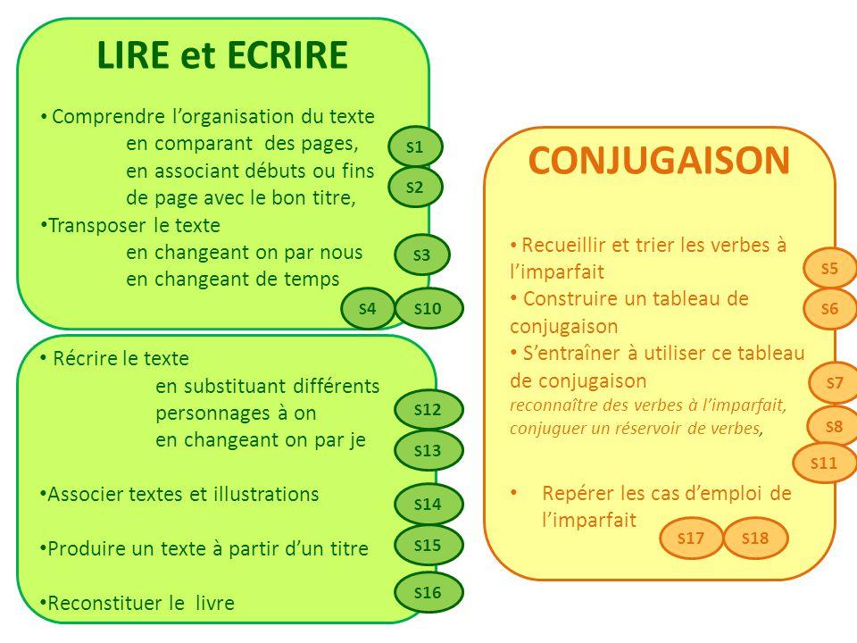 LIRE et ECRIRE CONJUGAISON