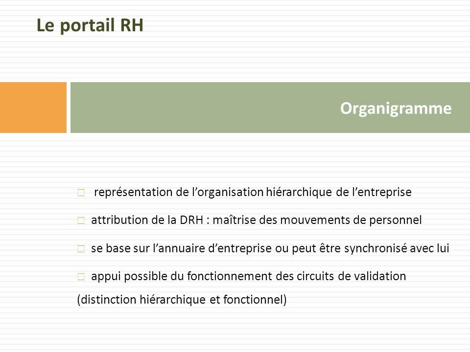 Le portail RH Organigramme