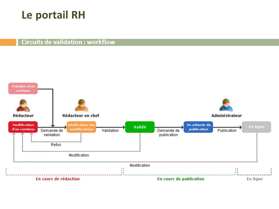 Le portail RH Circuits de validation : workflow
