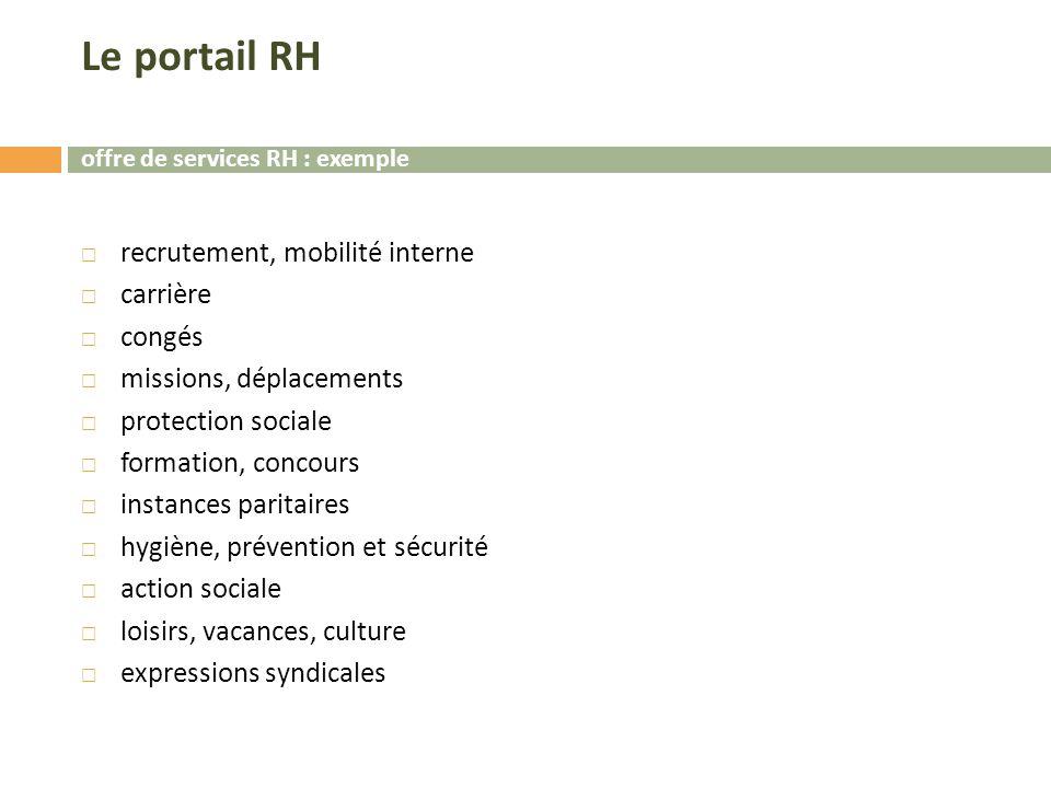 Le portail RH recrutement, mobilité interne carrière congés