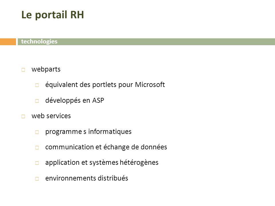 Le portail RH webparts équivalent des portlets pour Microsoft