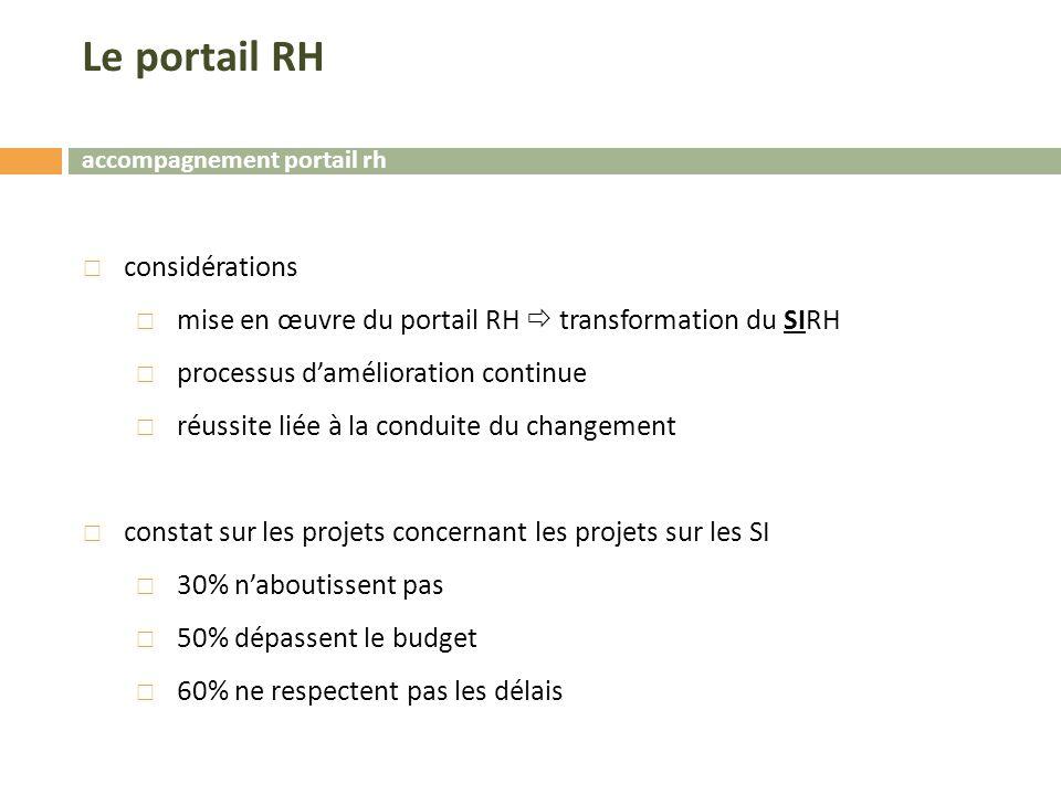 Le portail RH considérations