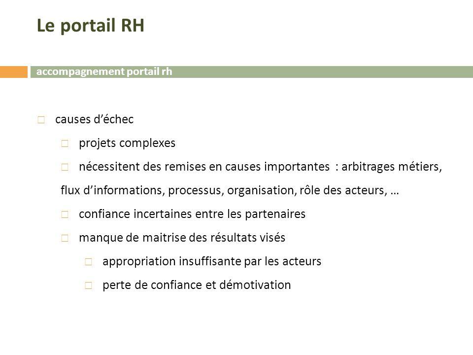 Le portail RH causes d'échec projets complexes