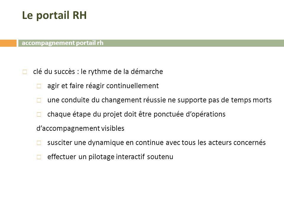 Le portail RH clé du succès : le rythme de la démarche