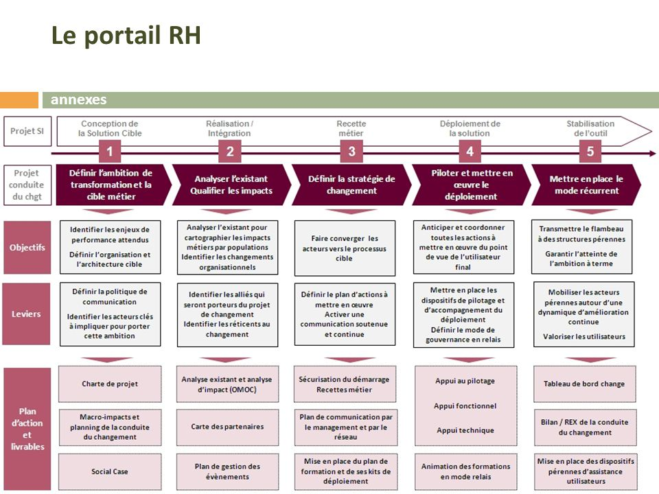 Le portail RH annexes