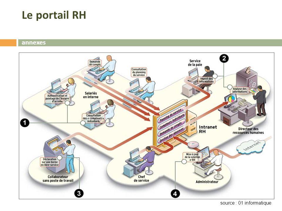 Le portail RH annexes source : 01 informatique