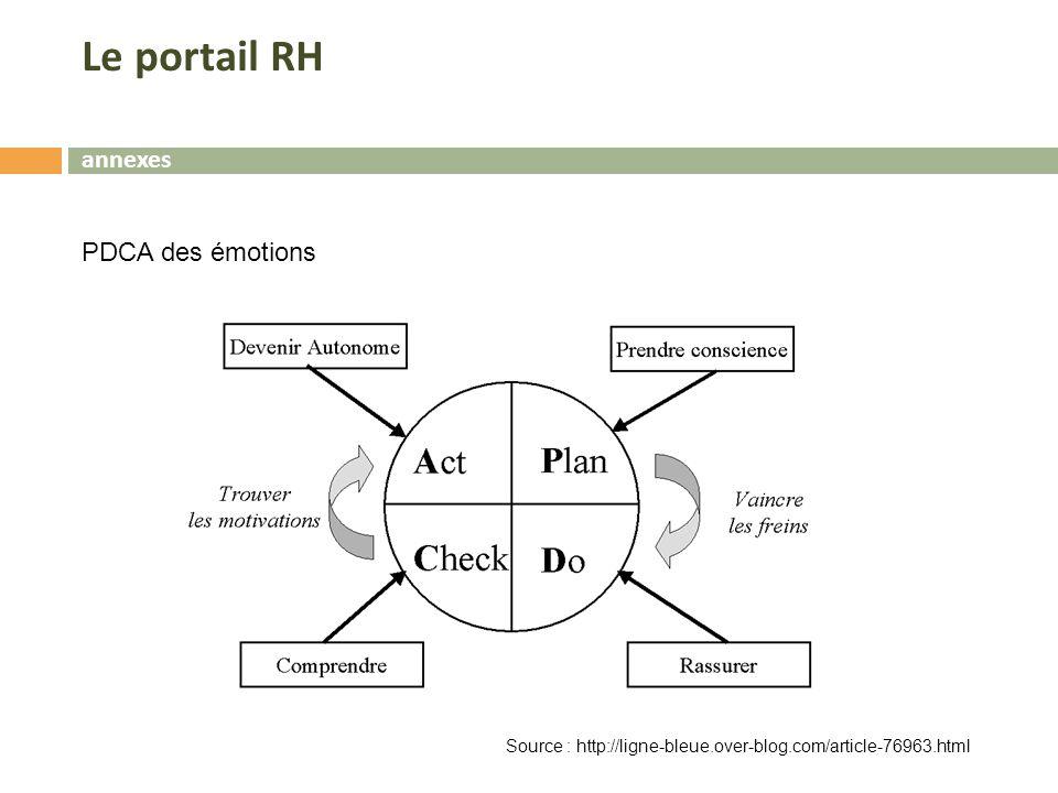 Le portail RH annexes PDCA des émotions