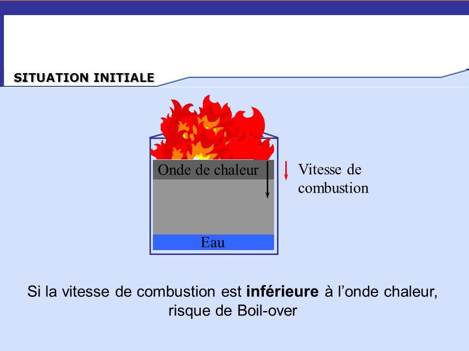 Onde de chaleur Vitesse de combustion Eau
