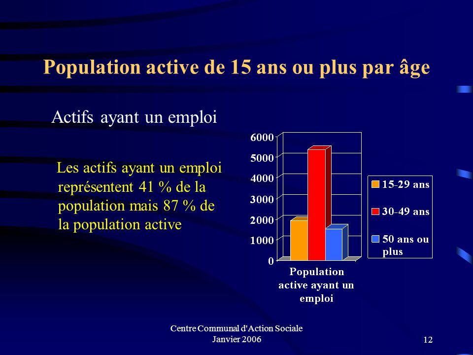 Population active de 15 ans ou plus par âge