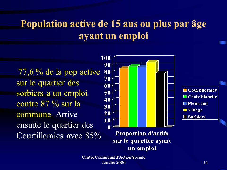 Population active de 15 ans ou plus par âge ayant un emploi
