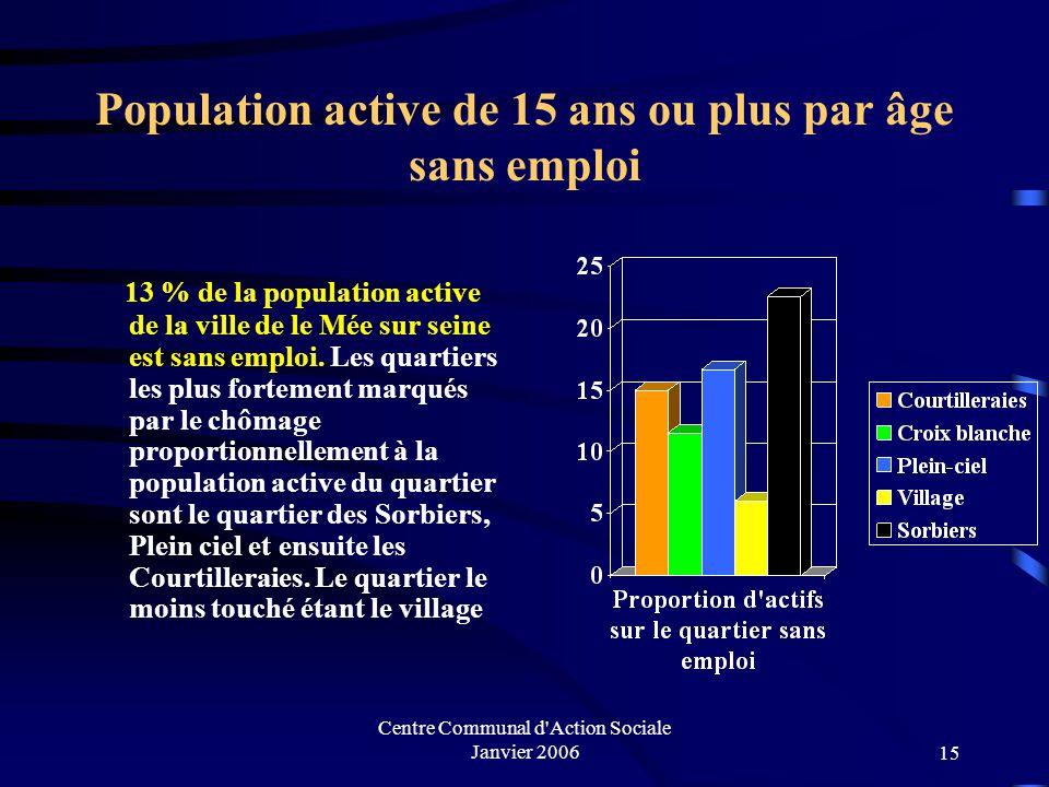 Population active de 15 ans ou plus par âge sans emploi
