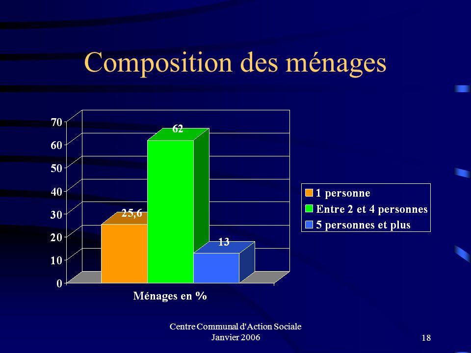 Composition des ménages