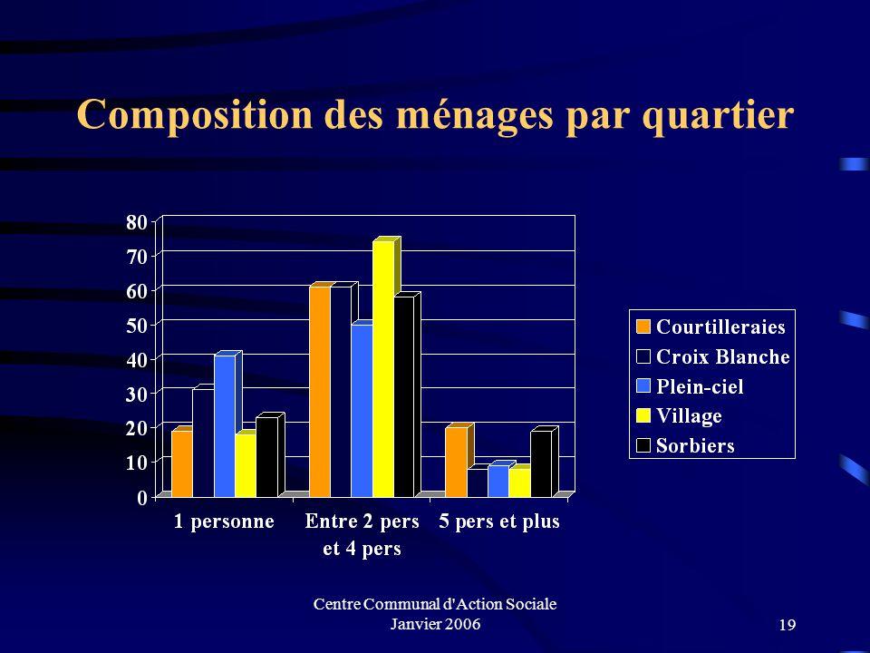 Composition des ménages par quartier