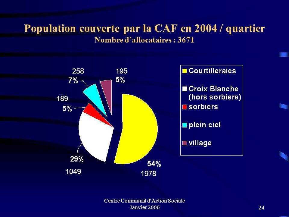 Centre Communal d Action Sociale Janvier 2006