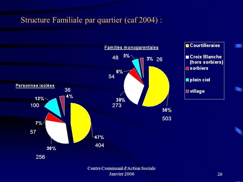 Structure Familiale par quartier (caf 2004) :