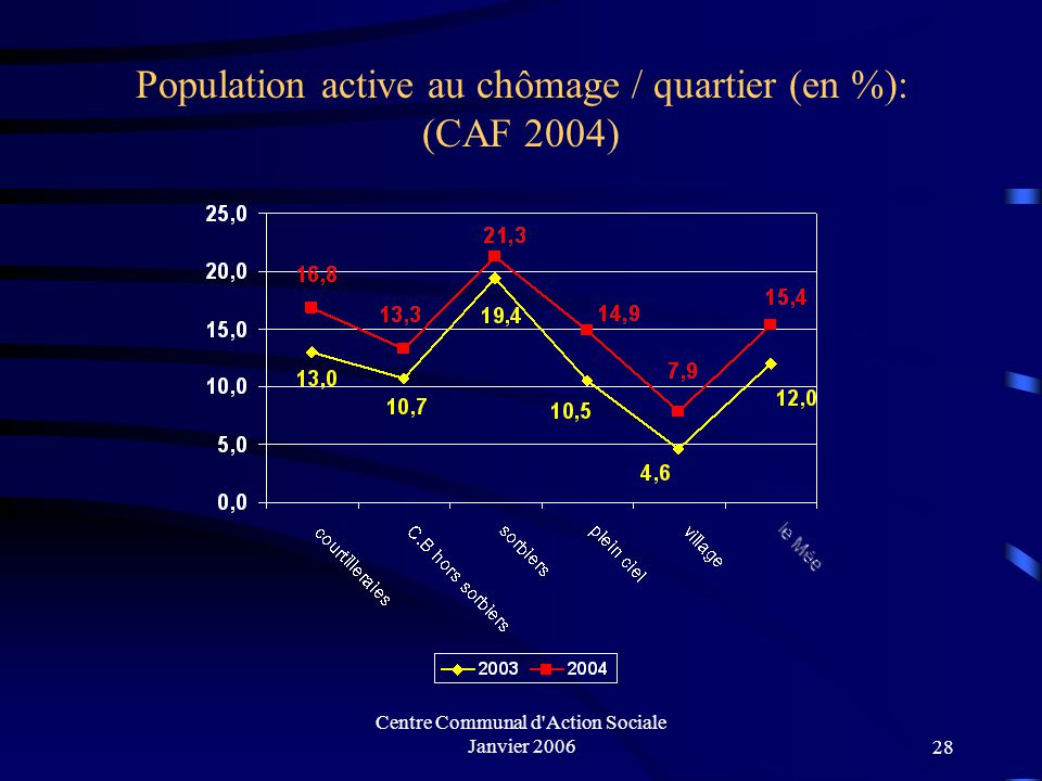 Population active au chômage / quartier (en %): (CAF 2004)