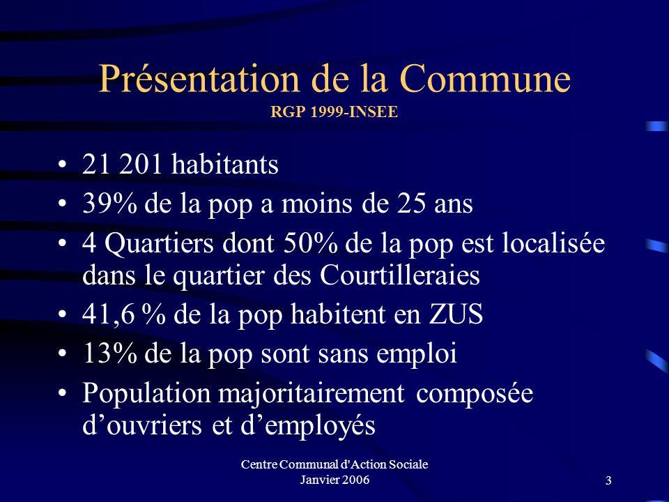 Présentation de la Commune RGP 1999-INSEE