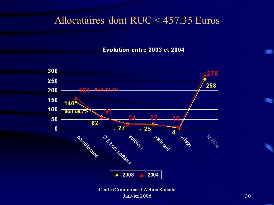 Allocataires dont RUC < 457,35 Euros