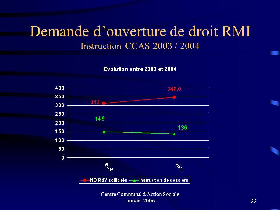 Demande d'ouverture de droit RMI Instruction CCAS 2003 / 2004