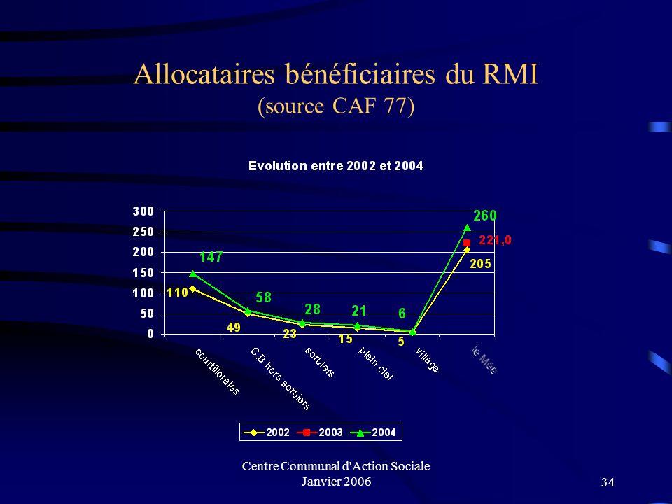 Allocataires bénéficiaires du RMI (source CAF 77)