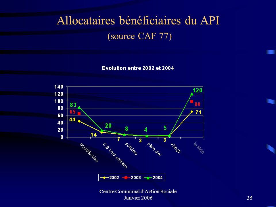 Allocataires bénéficiaires du API (source CAF 77)