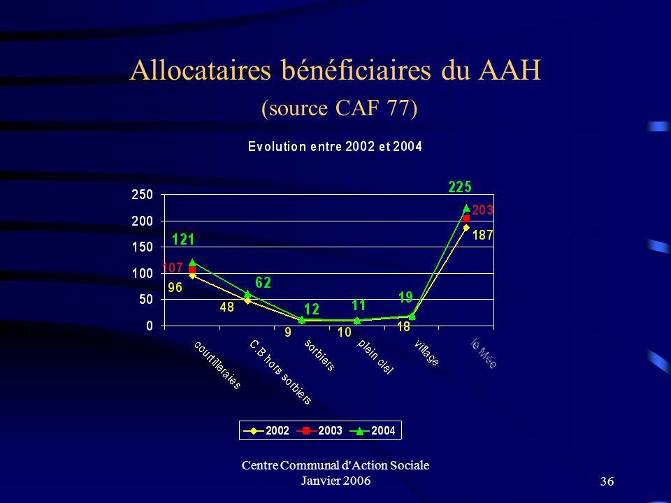 Allocataires bénéficiaires du AAH (source CAF 77)