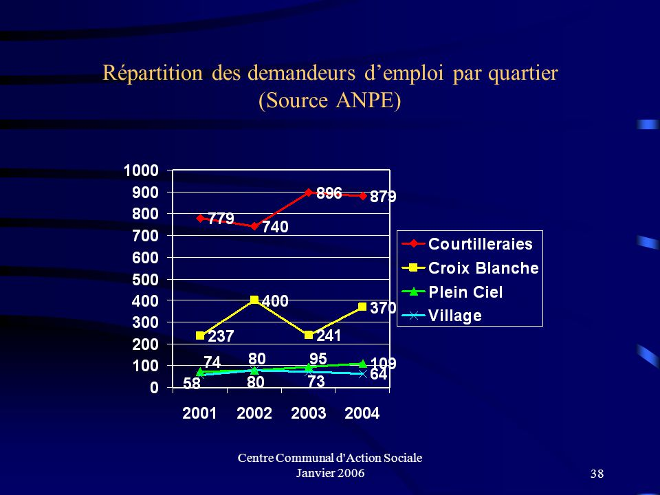 Répartition des demandeurs d'emploi par quartier (Source ANPE)