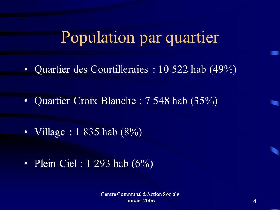 Population par quartier