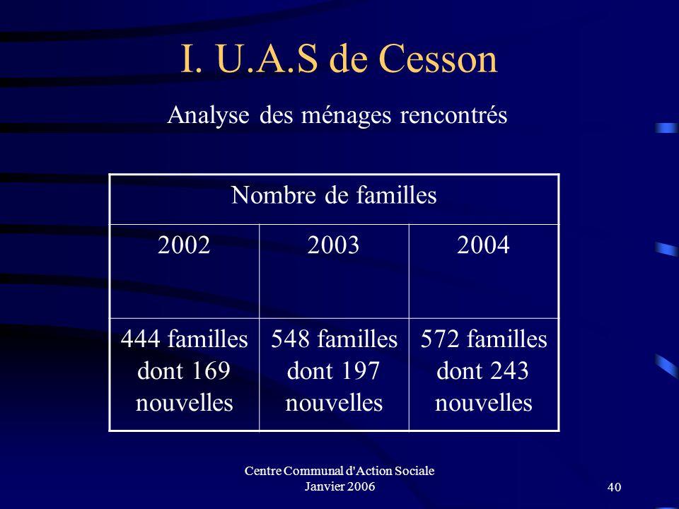 I. U.A.S de Cesson Analyse des ménages rencontrés Nombre de familles