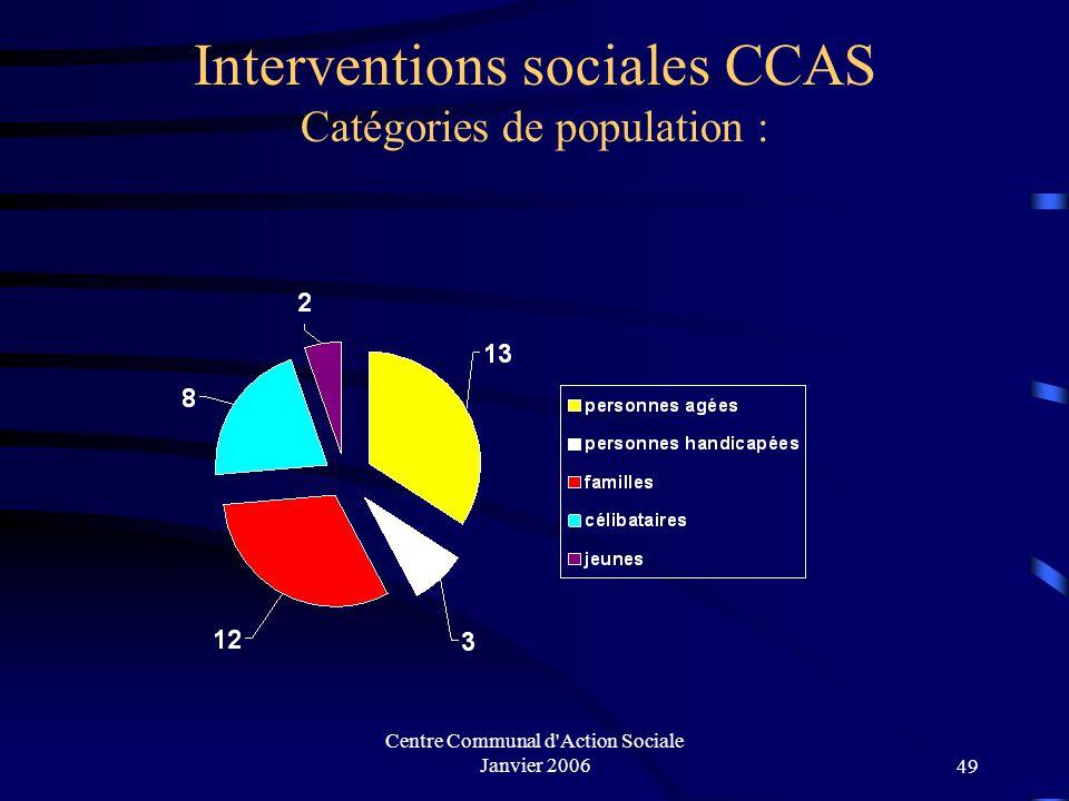 Interventions sociales CCAS Catégories de population :