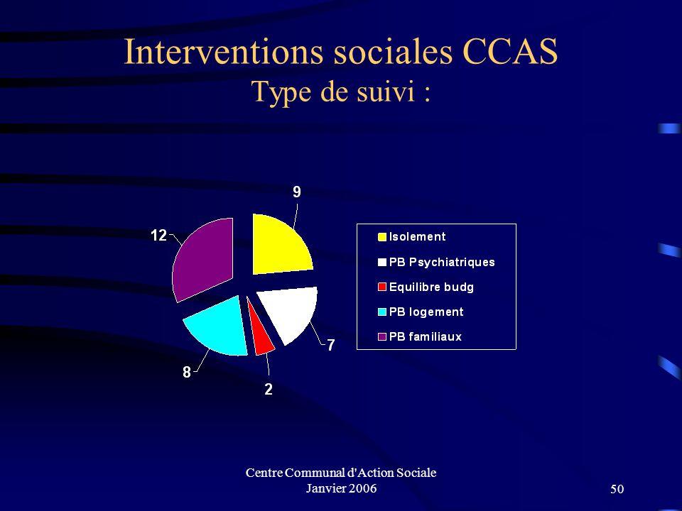 Interventions sociales CCAS Type de suivi :