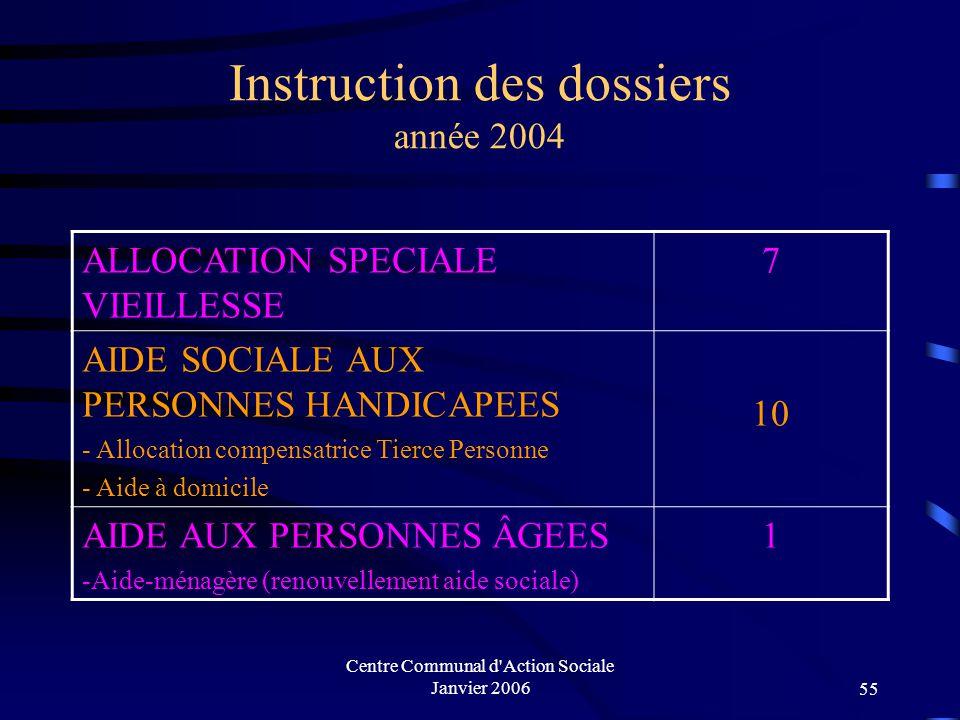 Instruction des dossiers année 2004